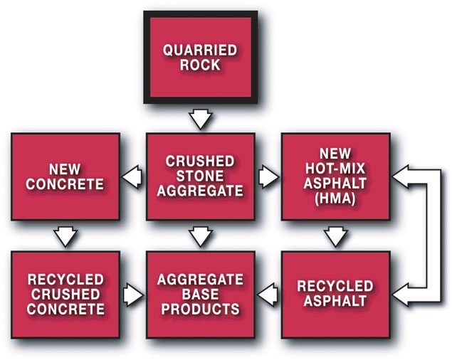 Aggregate Life Cycle-Recycling & Conservation